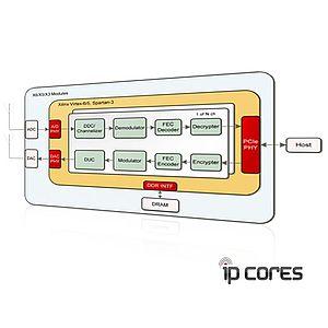 IP-Cores für XILINX FPGAs