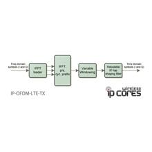 IP-Core IP-OFDM-LTE-TX LTE Downlink Transmitter