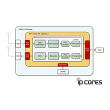 IP-Core IP-XLFFT FFT mit Windowing Funktion