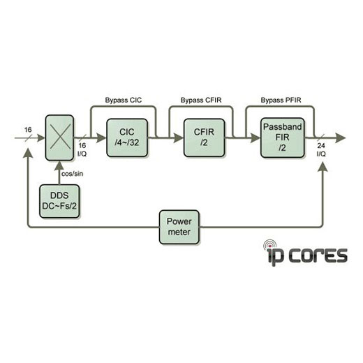 IP-Core IP-DDC 1 Kanal Digital Down Converter